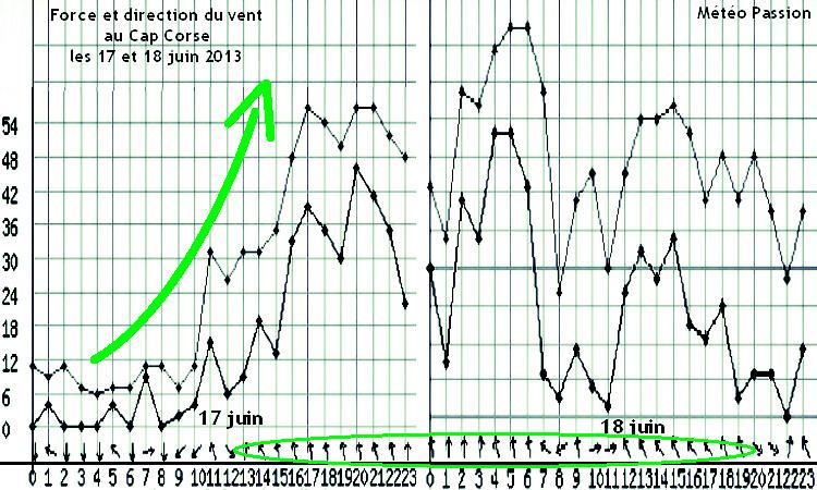 graphique de la force et de la direction du vent au Cap Corse les 17 et 18 juin 2013 météopassion