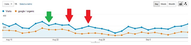 My Google Analytics stats comparing to Google Panda Update impact