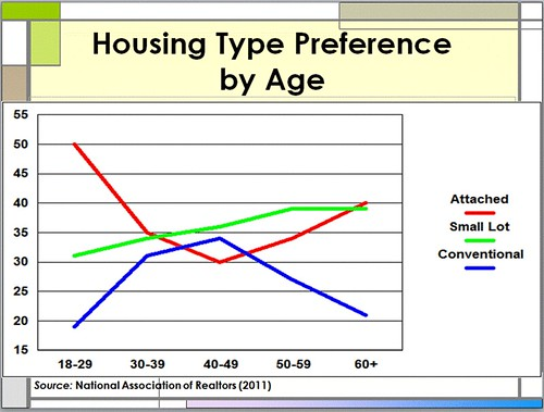 housing type preference by age (courtesy of Arthur C. Nelson)