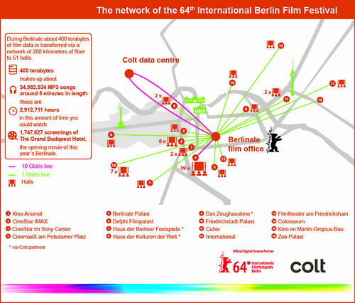 Berlinale digitalises the cinema experience with Colt