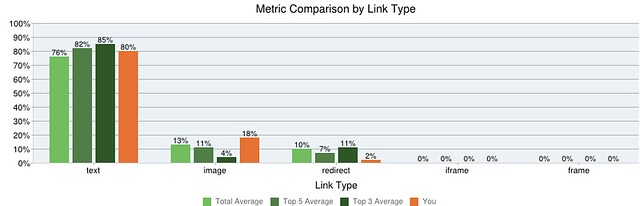 competitive link research