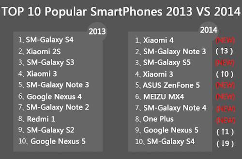 ZenFone 5 phổ biến tại Việt Nam hơn Galaxy Note 4 - 61208