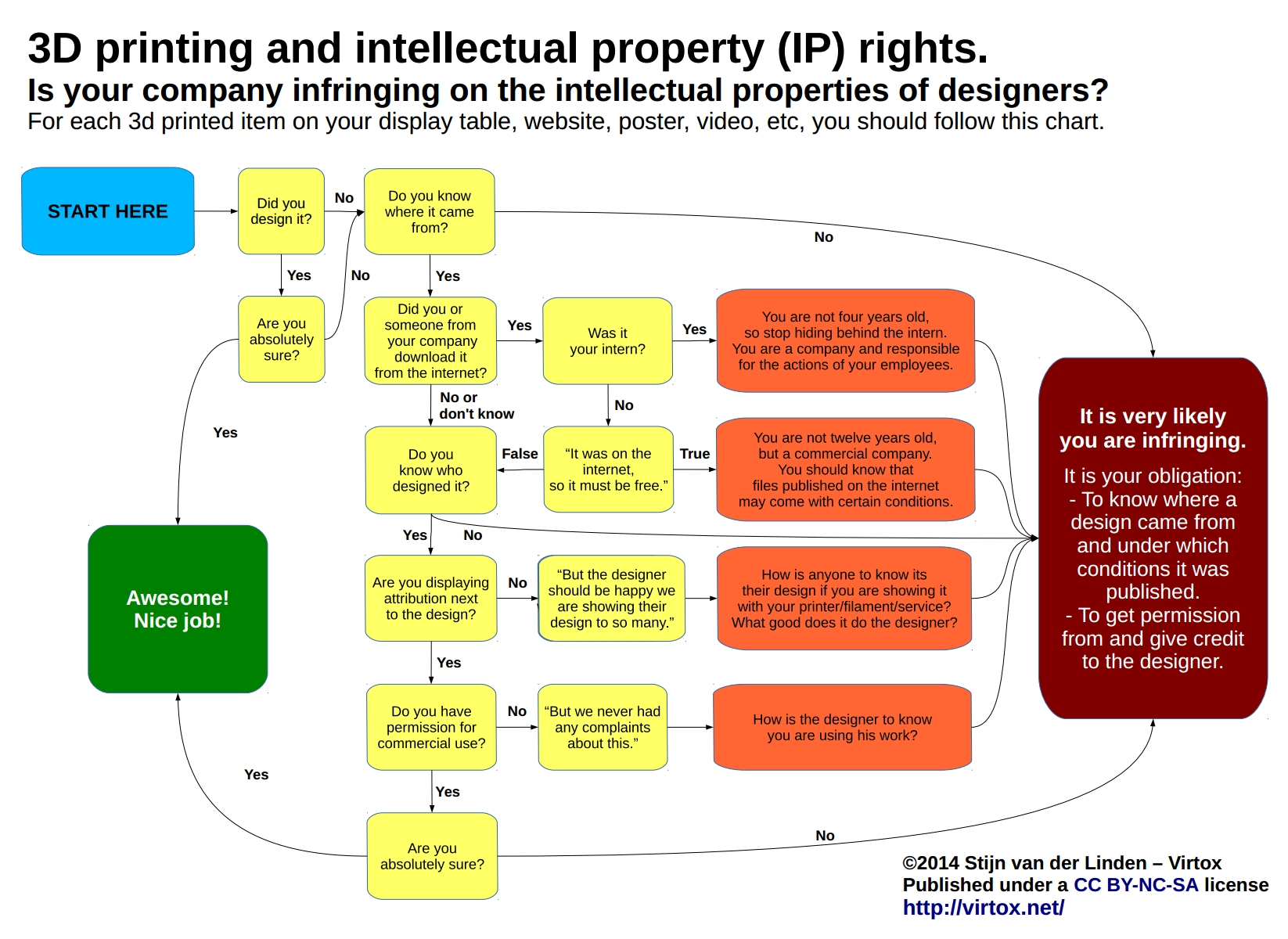 3d printing and intellectual property how companies are hurting designers blog cgtrader for 3d flow chart