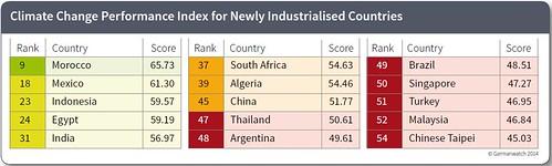 氣候變遷績效評比,台灣排名第54。