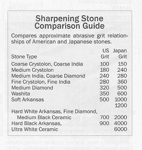 Sharpening Stones