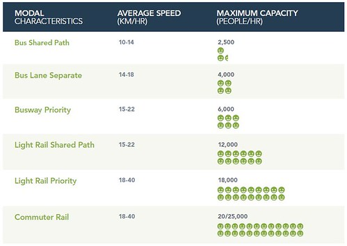 Transit Mode Capacity diagram, Auckland Transit study