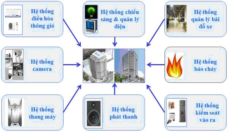 Hệ thống tiết kiệm điện năng-BMS