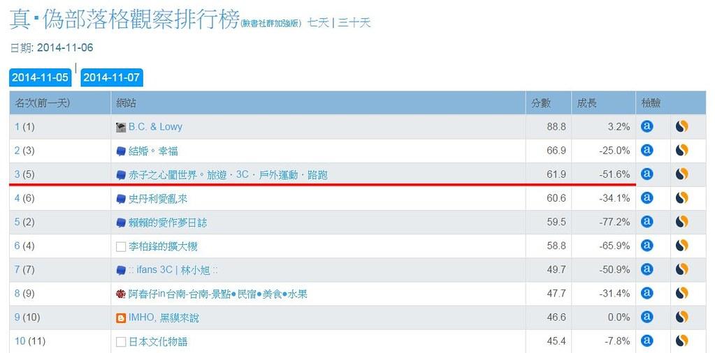 台灣社群排行榜-部落格-20141107-FB