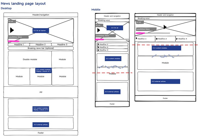 Wireframe for responsive news landing page layout