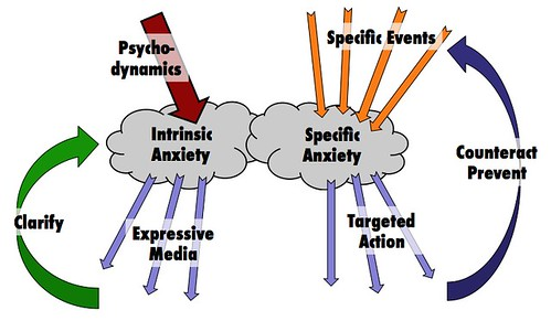 Anxiety Intrinsic & Specific
