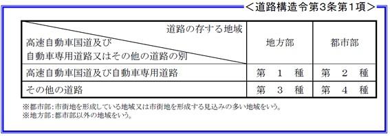 道路構造令における自動車専用道路