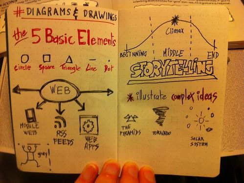 Les 5 éléments pour les schémas et dessins