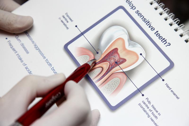 Sensitive Teeth Development
