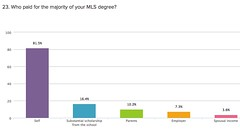 Results from the 2014 survey of recent MLIS graduates