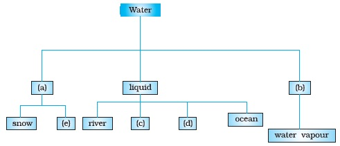 water is precious essay in malayalam Water is a transparent, tasteless, odorless, and nearly colorless chemical substance that is the main constituent of earth's streams, lakes, and oceans, and the fluids of most living organisms.