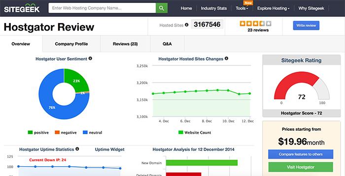 Site Geek hosting reviews