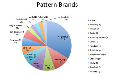 Pattern brand graphic