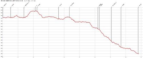 擎天崗、石梯嶺、頂山、風櫃嘴賞芒-聖人瀑布-2014-11-23-AltitudeChart