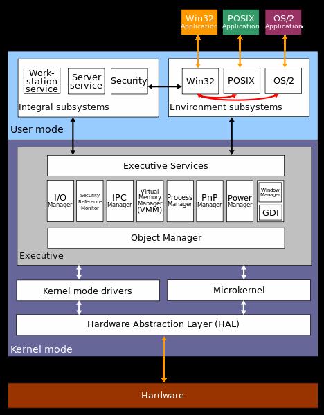 Kiến thức cơ bản về Hệ điều hành Windows 32bit (Phần 1)