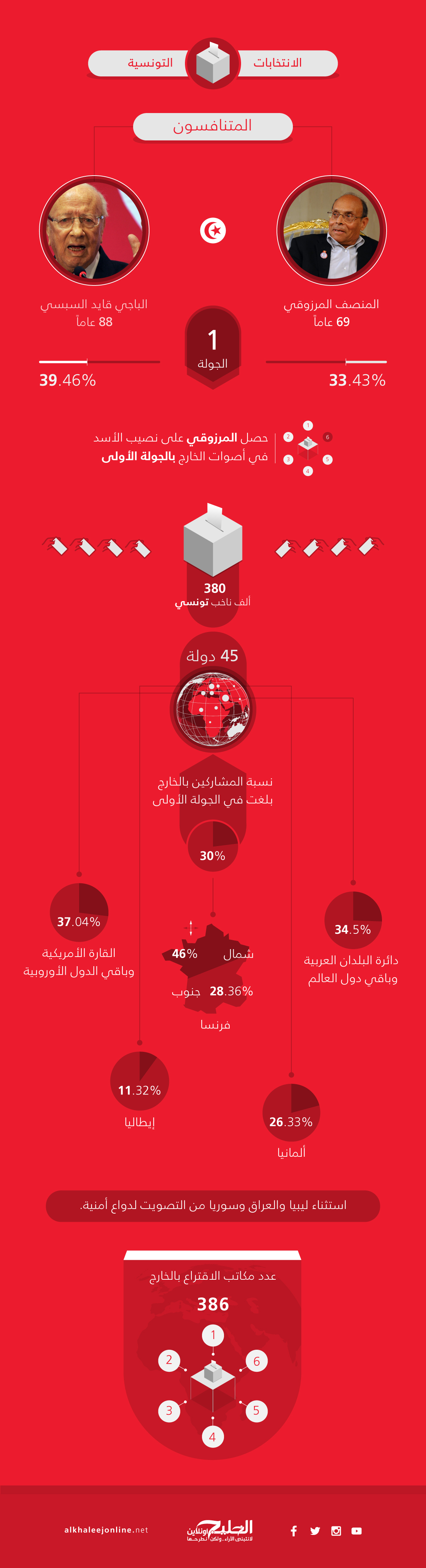 tunis-elecations Infograph