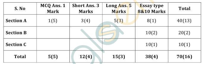CBSE Class XII Marking Scheme 2015 Heritage Craft