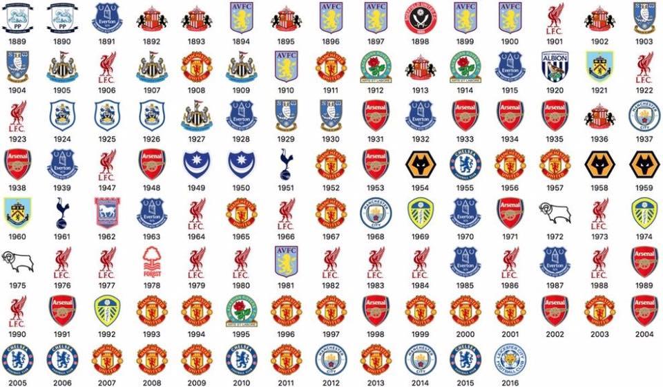 All EPL winners 1889-2016 - Football - Sport.net