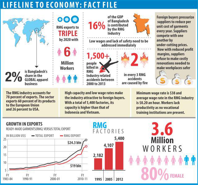 rmg_lifeline_to_bangladesh_economy