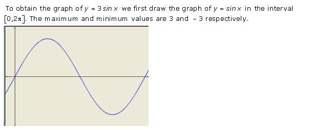 RD-Sharma-Class-11-Solutions-Chapter-6-Graphs-Of-Trigonometric-Functions-Ex-6.1-Q-1-i