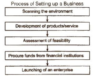 Chapter 13 - Entrepreneurship Development