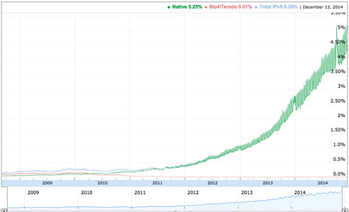 IPv6 – Google 2014-12-16 10-20-49