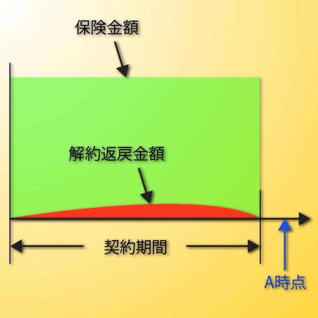 定期保険の図