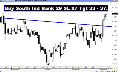 South Ind Bank