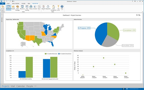 InLoox PM 8 for Outlook Dashboard