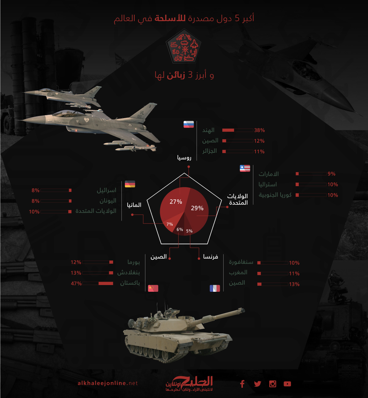 Export the weapons Infograph
