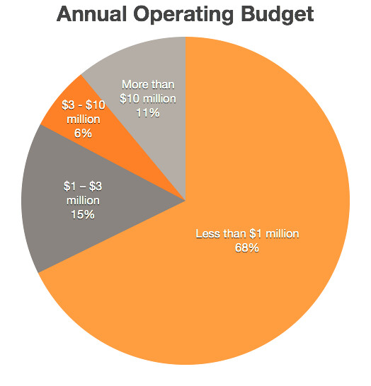 many organizations operate budgetary systems without Guide for small nonprofit organizations 2  system others will require input from fundraisers and/or  after your hard work preparing the budget, it may be.