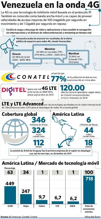 venezuela en la onda 4g (2) - Visualizador de fotos de Windows