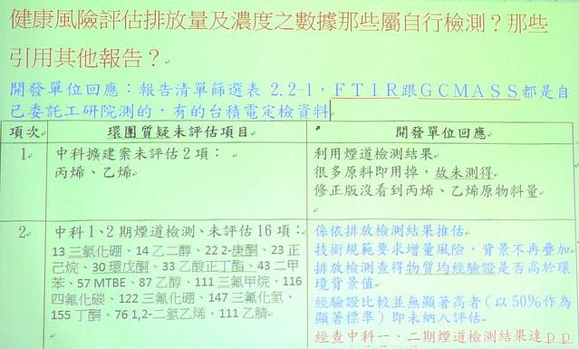 環團提出十多個問題,委員會要求中科逐一提供資料與釐清;點圖可放大。