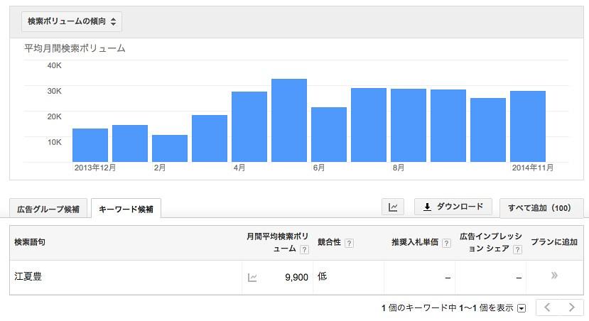 キーワード_プランナーで江夏豊の検索回数を調べる