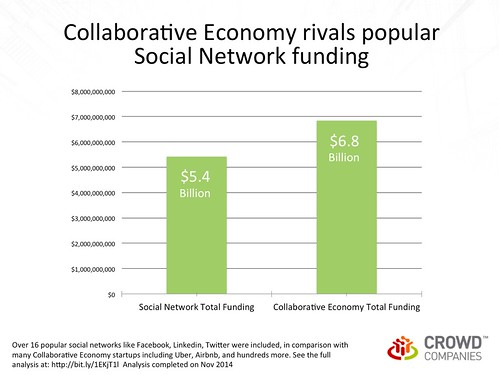 Collaborative Economy rivals popular Social Network funding