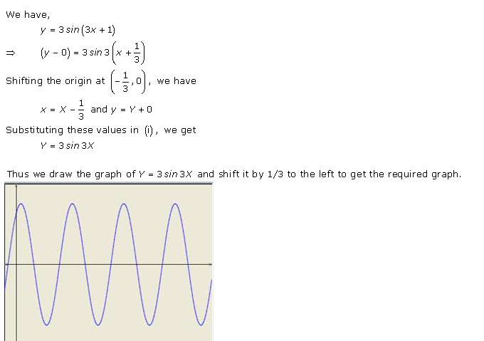 RD-Sharma-Class-11-Solutions-Chapter-6-Graphs-Of-Trigonometric-Functions-Ex-6.1-Q-1-iv