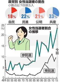政党別 女性当選者の割合