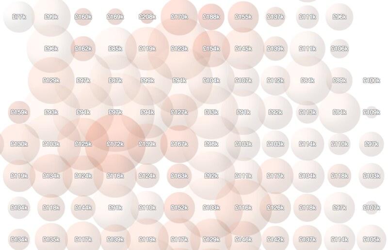 CSS spheres