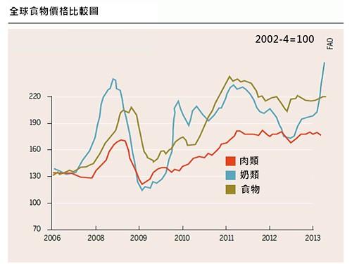 全球食物價格比較圖。