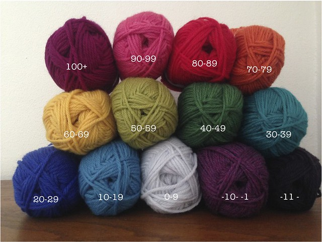 yarn color temps