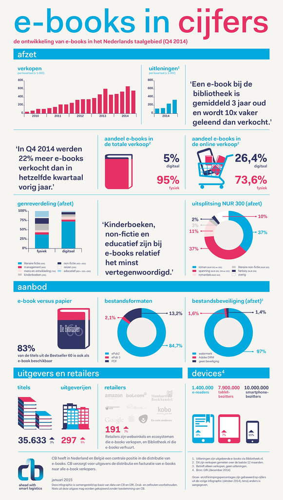Ebooks in Nederland Infographic Q4
