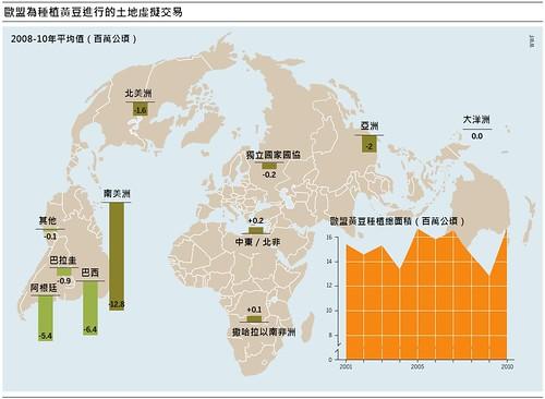 歐洲黃豆進行的虛擬土地交易。