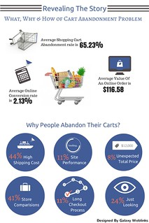 The What, Why & How of Cart Abandonment Problem