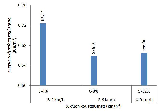 Σχήμα 6. Μέση τιμή πτώσης της ταχύτητας του τρεξίματος σε κάθε 1% κλίση προκειμένου ο δρομέας να διατηρήσει σταθερή κατανάλωση οξυγόνου (ml.kg.min-1)