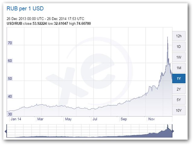Russian ruble collapse 2014