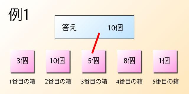 3番目の箱